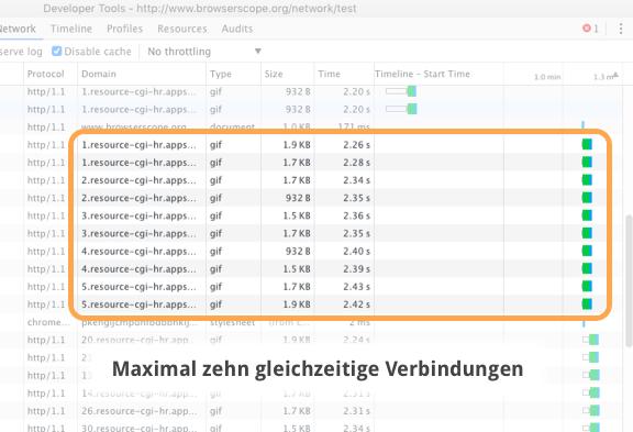 Google Chrome öffnet maximal zehn gleichzeitige Verbindungen.