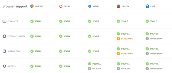 Browser-Unterstützung von Web Components im Juni 2017