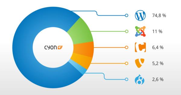 Die cyon-Top-5 der CMS 2020.