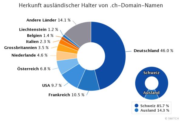 SWITCH-Statistik: Herkunft ausländischer Halter*innen von .ch-Domainnamen.