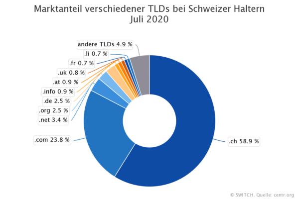 SWITCH-Statistik: Marktanteil von Top-Level-Domains in der Schweiz.