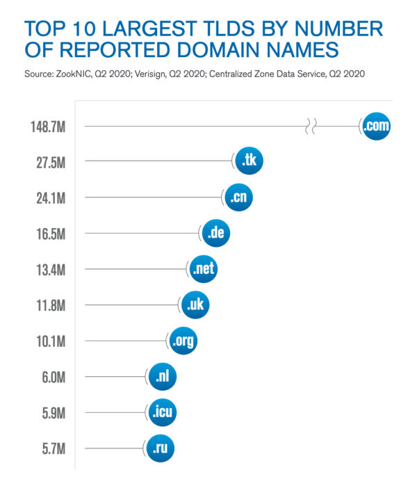 Die 10 grössten Top-Level-Domains