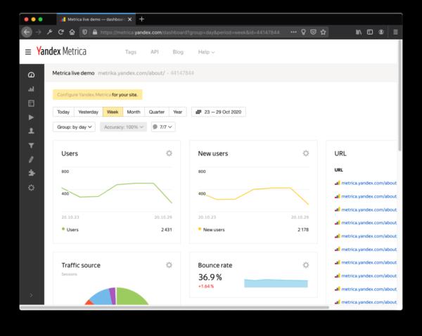 Screenshot Yandex Metrica 2020