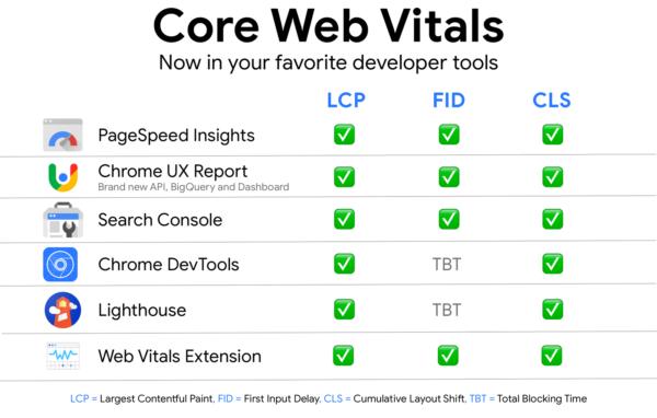 Tools für Core Web Vitals