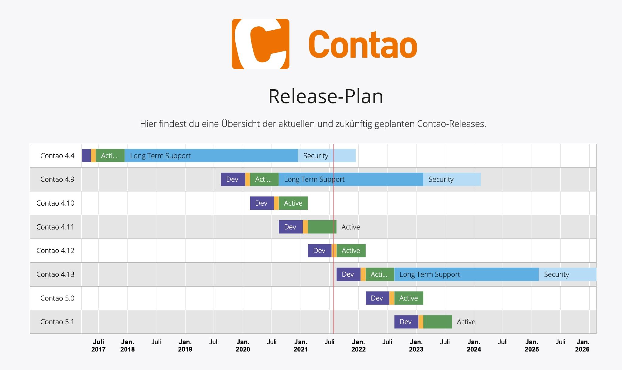 Contao-Release-Plan